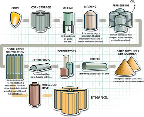 ethanol as a fuel source Ethanol, methanol, hydraulics, tanks,  by choosing fuel source as your fuel supplier, you will be guaranteed a fast delivery and great customer service.