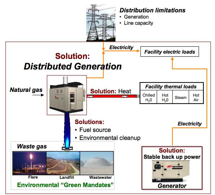 Microturbines for Distributed Power Generation - Thermal Systems
