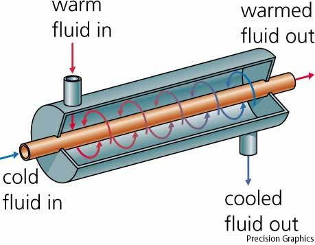 Automotive Heat Exchangers - Thermal Systems