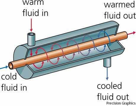 Image Result For Heat Transfer Medium